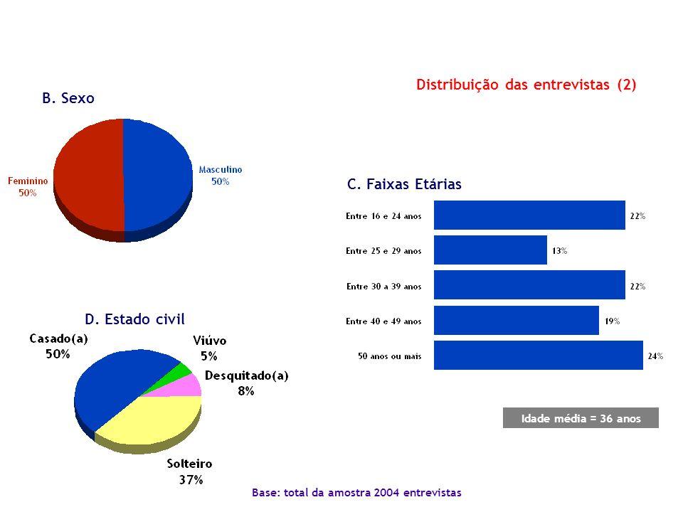 B. Sexo Distribuição das entrevistas (2) C. Faixas Etárias Idade média = 36 anos Base: total da amostra 2004 entrevistas D. Estado civil