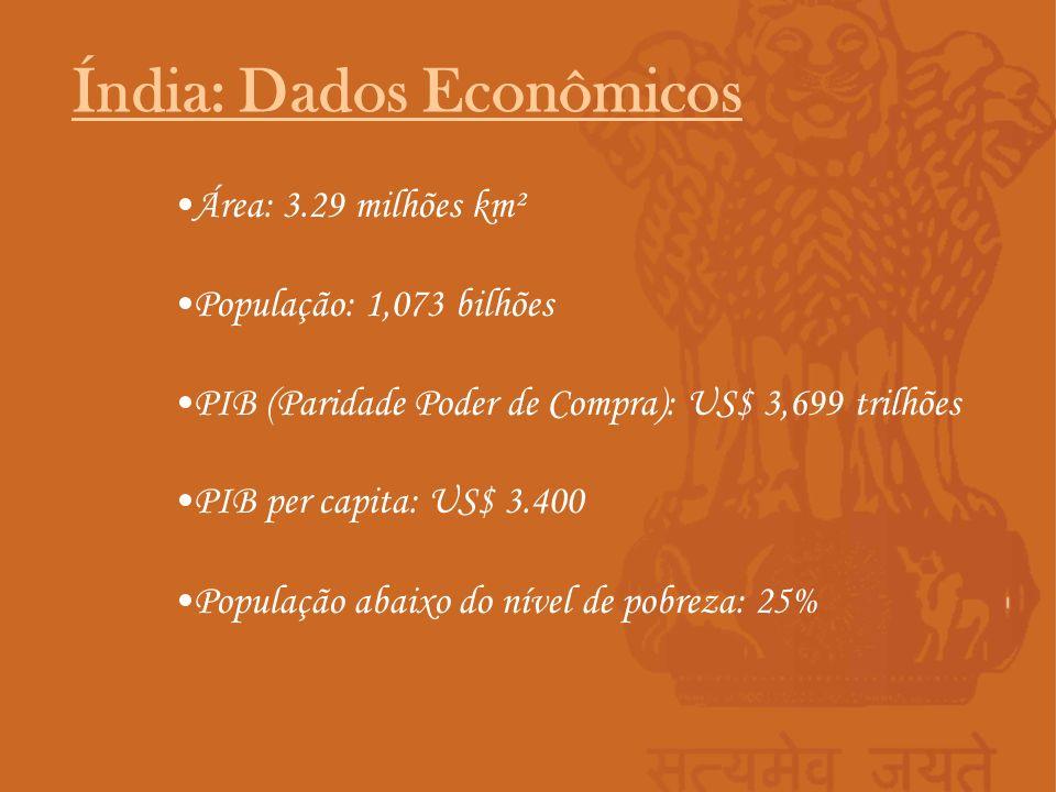 Área: 3.29 milhões km² População: 1,073 bilhões PIB (Paridade Poder de Compra): US$ 3,699 trilhões PIB per capita: US$ 3.400 População abaixo do nível