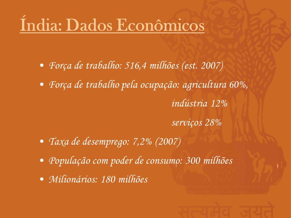 Força de trabalho: 516,4 milhões (est. 2007) Força de trabalho pela ocupação: agricultura 60%, indústria 12% serviços 28% Taxa de desemprego: 7,2% (20