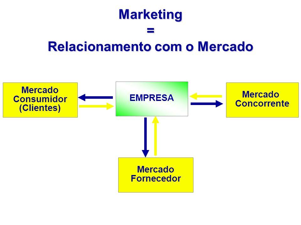 Mercado Consumidor (Clientes) EMPRESA Mercado Concorrente Mercado Fornecedor Marketing = Relacionamento com o Mercado