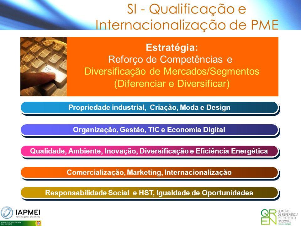 SI - Qualificação e Internacionalização de PME Propriedade industrial, Criação, Moda e Design Estratégia: Reforço de Competências e Diversificação de Mercados/Segmentos (Diferenciar e Diversificar) Qualidade, Ambiente, Inovação, Diversificação e Eficiência Energética Organização, Gestão, TIC e Economia Digital Comercialização, Marketing, Internacionalização Responsabilidade Social e HST, Igualdade de Oportunidades
