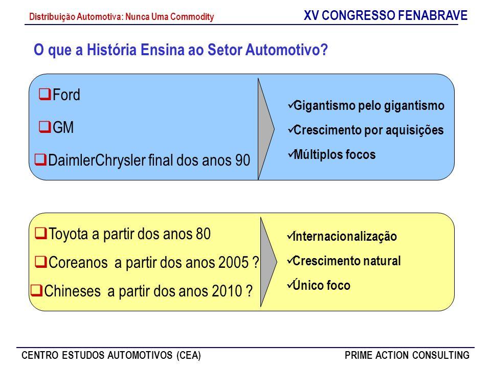 XV CONGRESSO FENABRAVE CENTRO ESTUDOS AUTOMOTIVOS (CEA)PRIME ACTION CONSULTING Distribuição Automotiva: Nunca Uma Commodity O que a História Ensina ao
