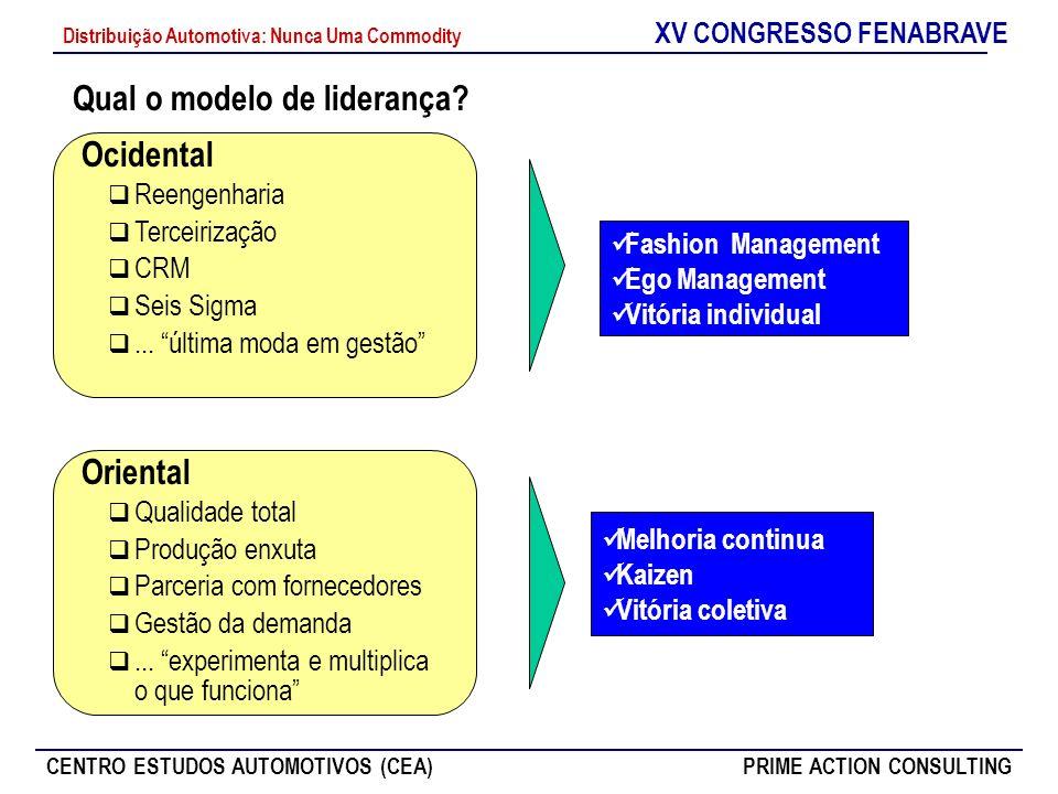 XV CONGRESSO FENABRAVE CENTRO ESTUDOS AUTOMOTIVOS (CEA)PRIME ACTION CONSULTING Distribuição Automotiva: Nunca Uma Commodity Qual o modelo de liderança