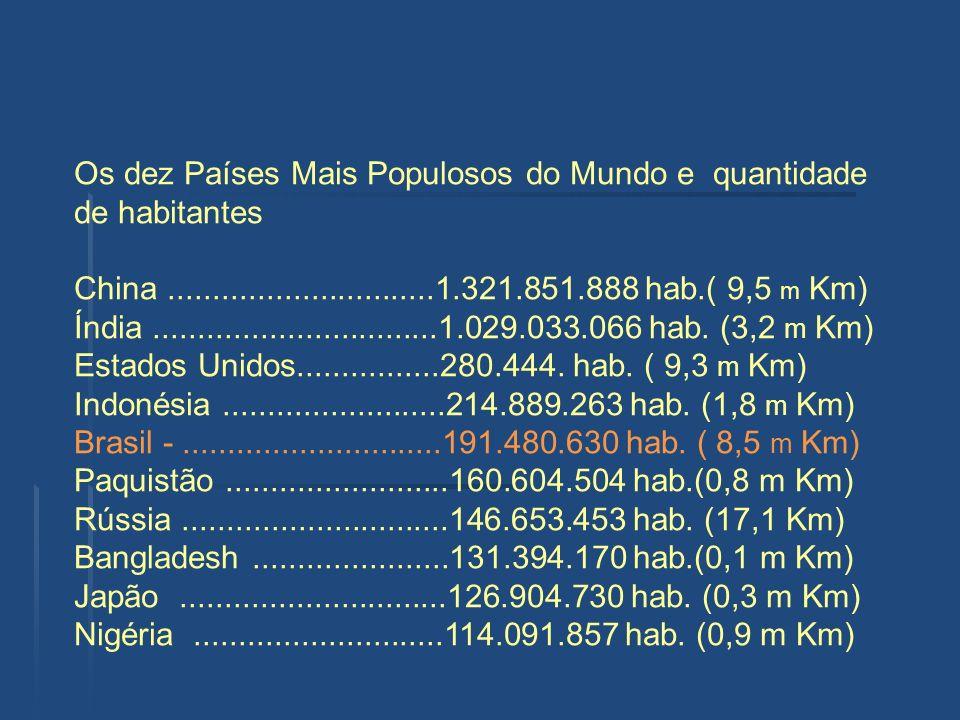 Os dez Países Mais Populosos do Mundo e quantidade de habitantes China..............................1.321.851.888 hab.( 9,5 m Km) Índia...............
