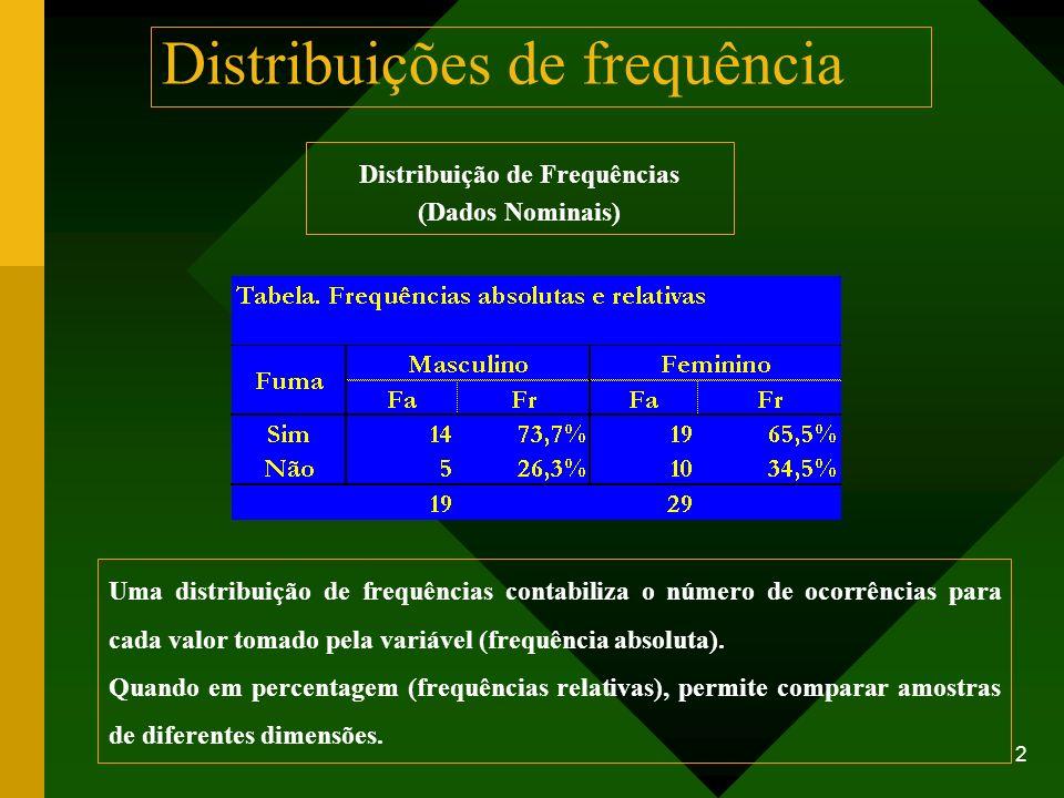 2 Distribuições de frequência Distribuição de Frequências (Dados Nominais) Uma distribuição de frequências contabiliza o número de ocorrências para ca