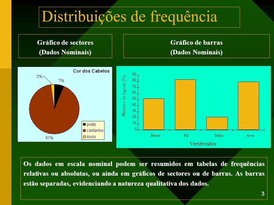 3 Distribuições de frequência Gráfico de sectores (Dados Nominais) Os dados em escala nominal podem ser resumidos em tabelas de frequências relativas
