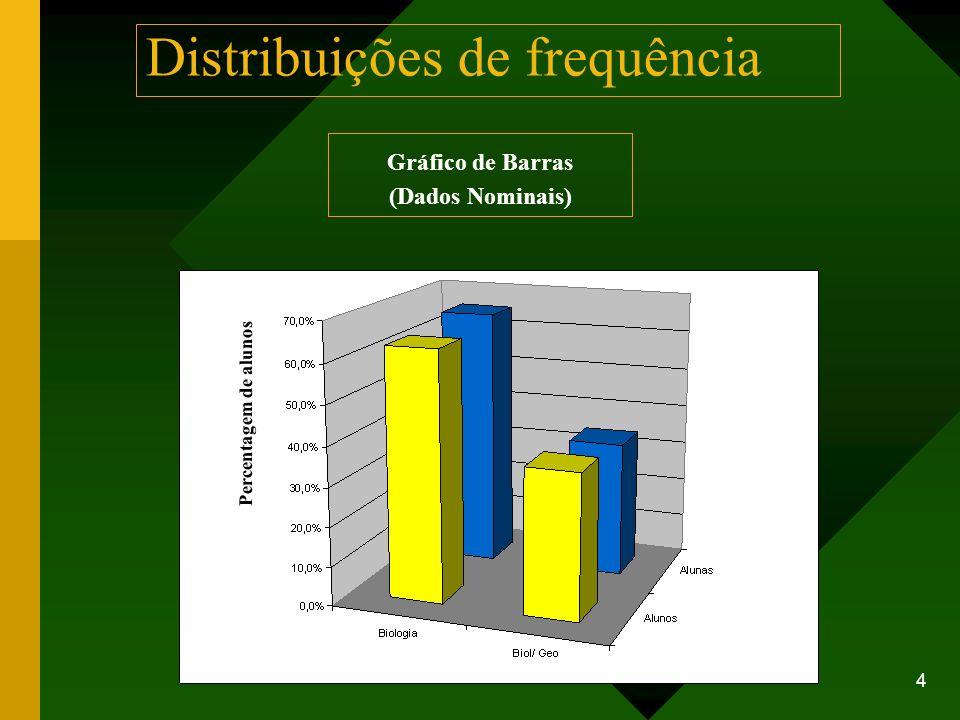 5 Distribuições de frequência Gráfico de Barras (Dados Ordinais) Os dados em escala ordinal podem ser resumidos em tabelas ou em gráficos de sectores ou de barras.