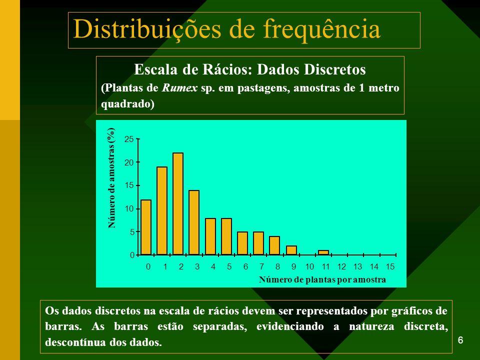 6 Escala de Rácios: Dados Discretos (Plantas de Rumex sp. em pastagens, amostras de 1 metro quadrado) Número de plantas por amostra 0 5 10 15 20 25 01
