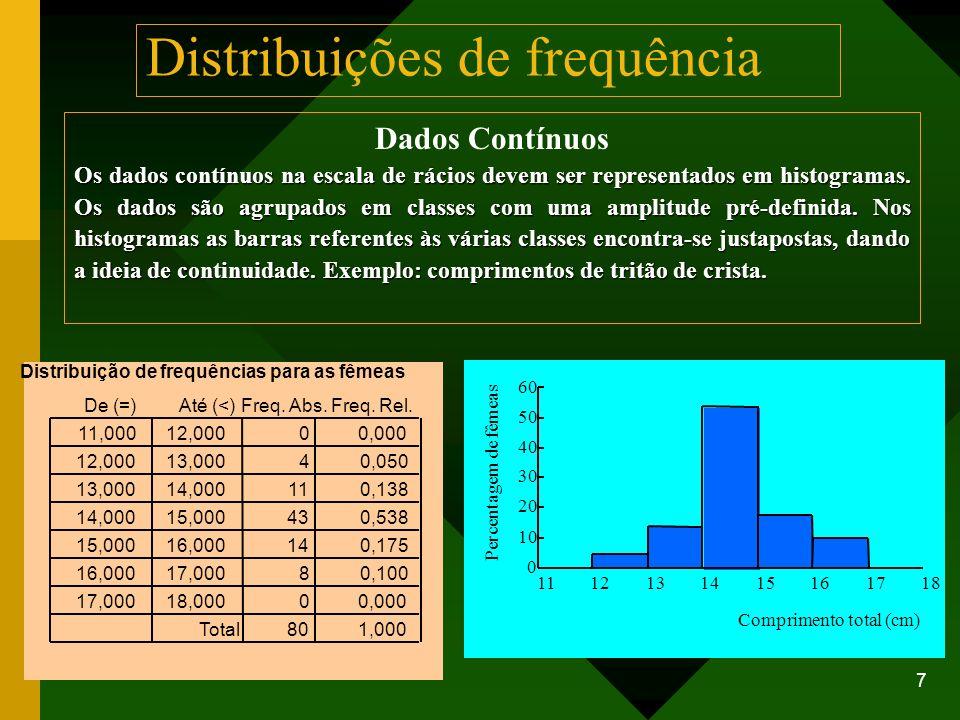 8 Dados Contínuos (Pesos de uma turma de alunos de Bioestatística)Histograma A utilização de frequências absolutas pode dificultar a comparação dos gráficos, quando as amostras a comparar (neste caso alunos e alunas) não têm a mesma dimensão.