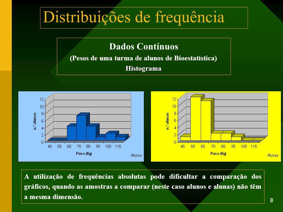 8 Dados Contínuos (Pesos de uma turma de alunos de Bioestatística)Histograma A utilização de frequências absolutas pode dificultar a comparação dos gr