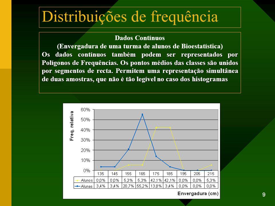 9 Dados Contínuos (Envergadura de uma turma de alunos de Bioestatística) Os dados contínuos também podem ser representados por Polígonos de Frequência