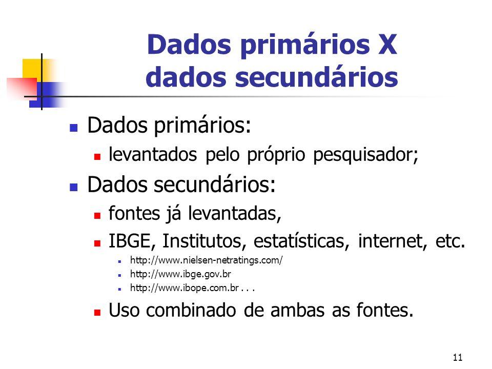 11 Dados primários X dados secundários Dados primários: levantados pelo próprio pesquisador; Dados secundários: fontes já levantadas, IBGE, Institutos