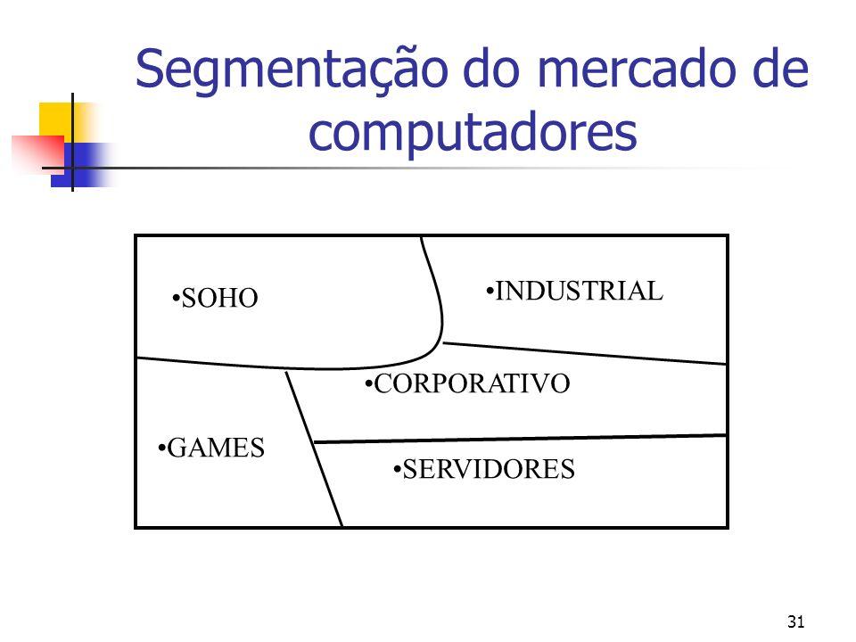 31 Segmentação do mercado de computadores SOHO GAMES INDUSTRIAL CORPORATIVO SERVIDORES