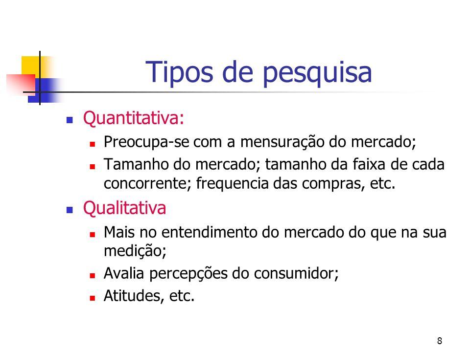 8 Tipos de pesquisa Quantitativa: Preocupa-se com a mensuração do mercado; Tamanho do mercado; tamanho da faixa de cada concorrente; frequencia das co