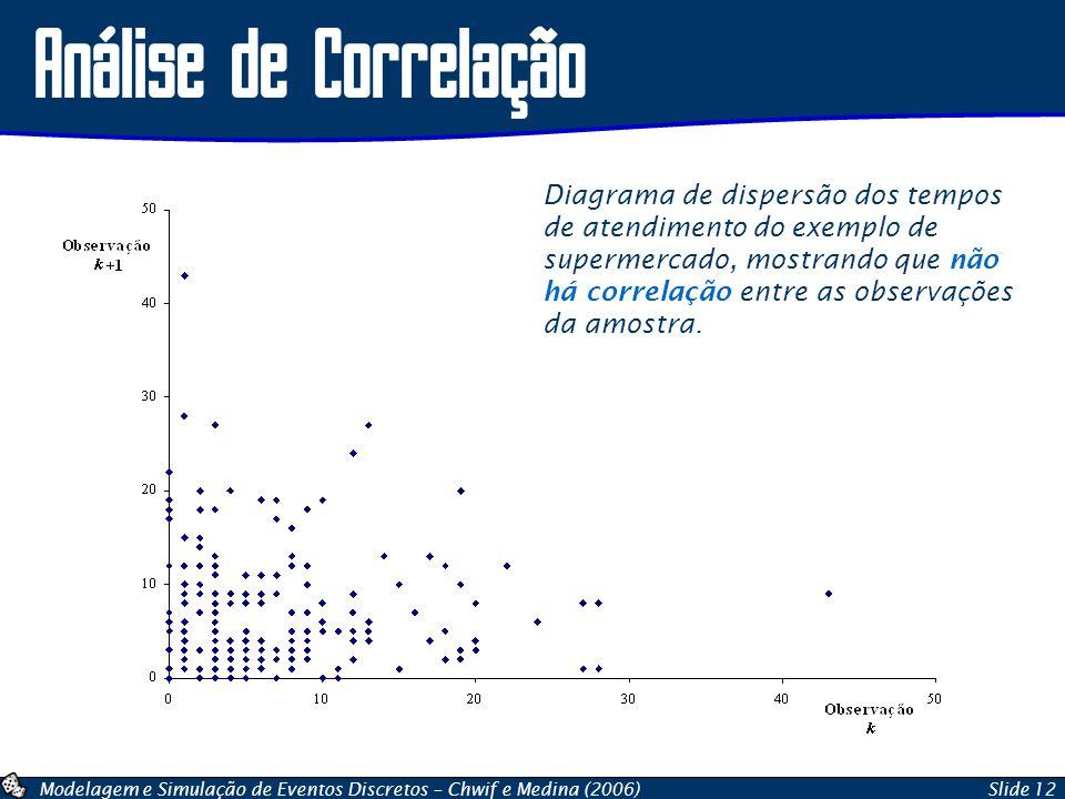Modelagem e Simulação de Eventos Discretos – Chwif e Medina (2006)Slide 12 Análise de Correlação Diagrama de dispersão dos tempos de atendimento do ex
