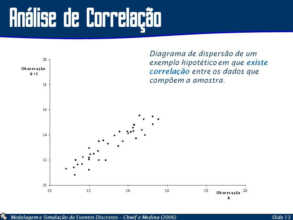 Modelagem e Simulação de Eventos Discretos – Chwif e Medina (2006)Slide 13 Análise de Correlação Diagrama de dispersão de um exemplo hipotético em que
