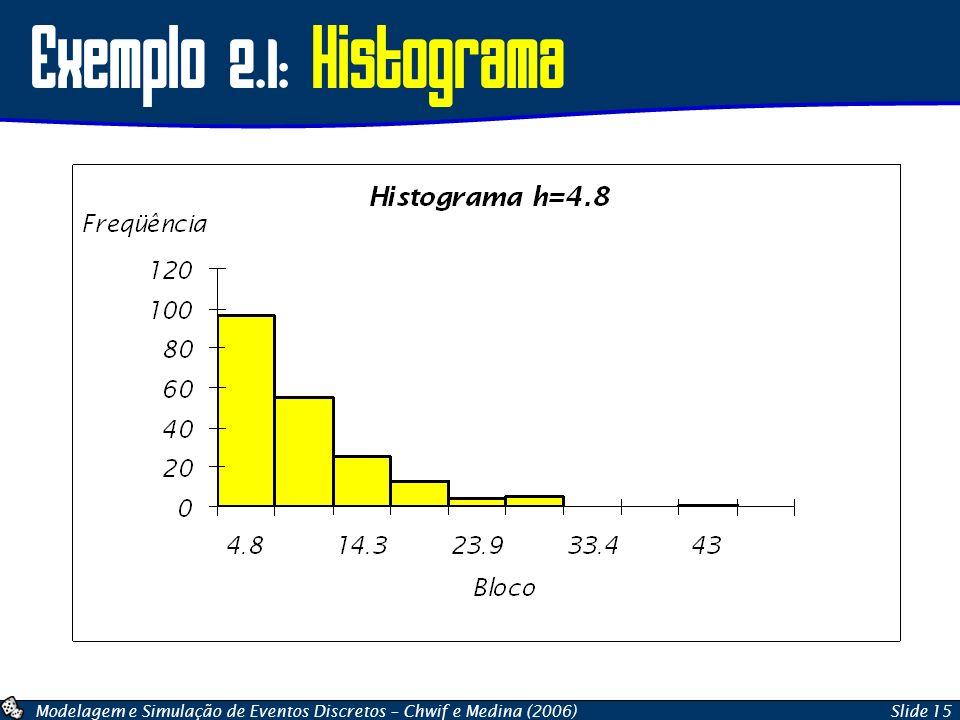 Modelagem e Simulação de Eventos Discretos – Chwif e Medina (2006)Slide 15 Exemplo 2.1: Histograma