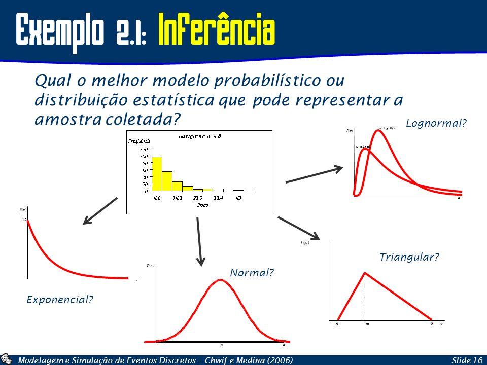 Modelagem e Simulação de Eventos Discretos – Chwif e Medina (2006)Slide 16 Exemplo 2.1: Inferência Qual o melhor modelo probabilístico ou distribuição