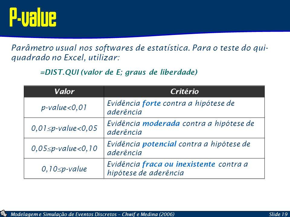 Modelagem e Simulação de Eventos Discretos – Chwif e Medina (2006)Slide 19 P-value ValorCritério p-value<0,01 Evidência forte contra a hipótese de ade