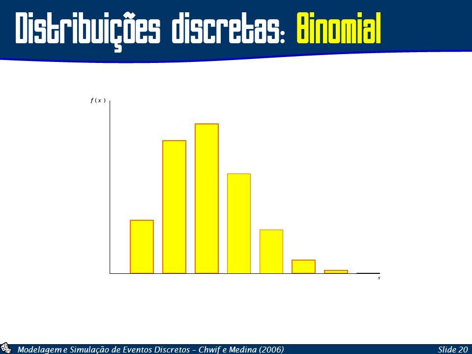 Modelagem e Simulação de Eventos Discretos – Chwif e Medina (2006)Slide 20 Distribuições discretas: Binomial x f ( x )
