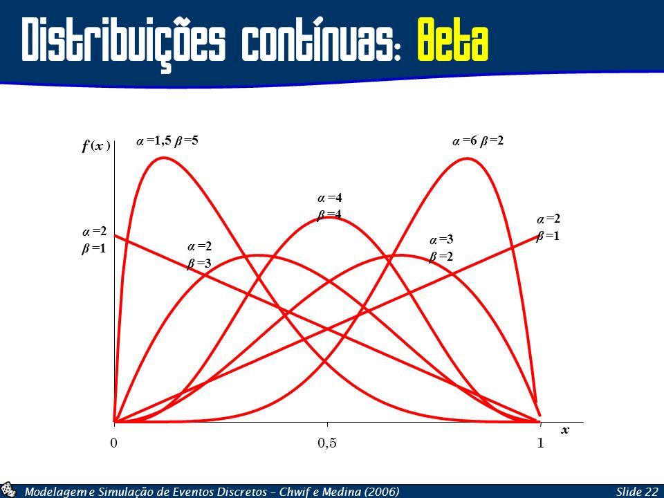 Modelagem e Simulação de Eventos Discretos – Chwif e Medina (2006)Slide 22 Distribuições contínuas: Beta 00,51 x f ( x ) α =2 β =1 α =3 β =2 α =4 β α
