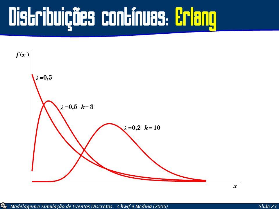 Modelagem e Simulação de Eventos Discretos – Chwif e Medina (2006)Slide 23 Distribuições contínuas: Erlang x f ( x ) λ =0,5 k= 3 λ =0,5 λ =0,2 k= 10