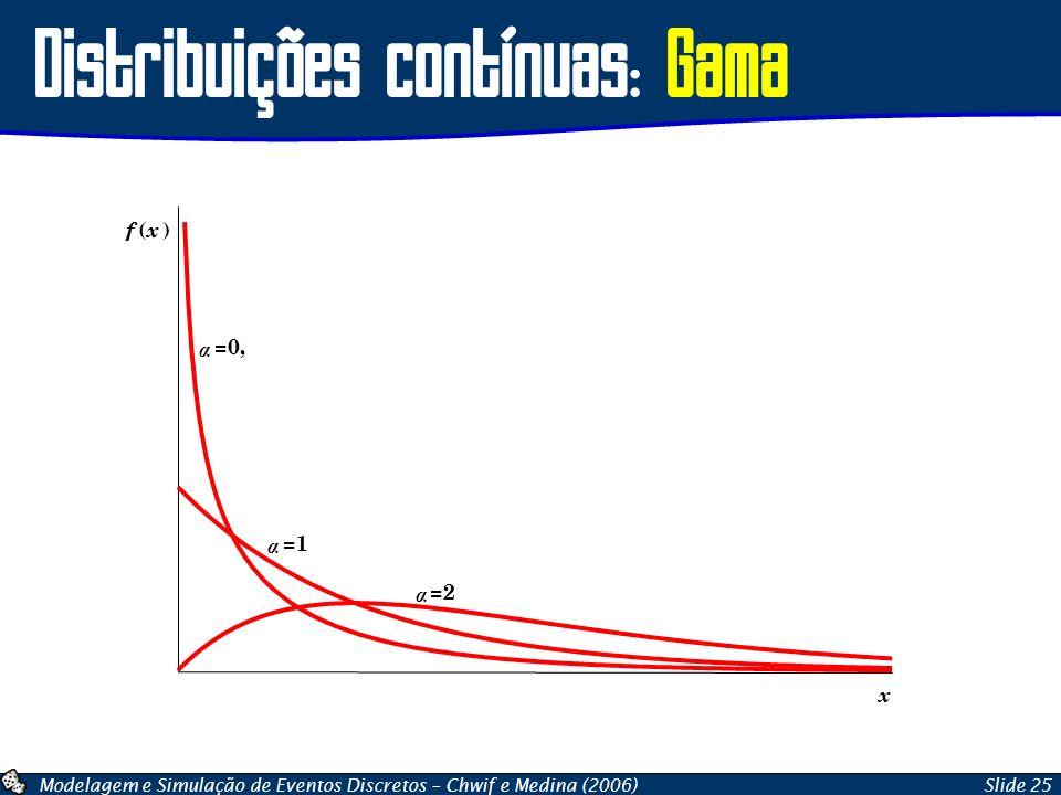 Modelagem e Simulação de Eventos Discretos – Chwif e Medina (2006)Slide 25 Distribuições contínuas: Gama x f ( x ) α =0, α =1 α =2