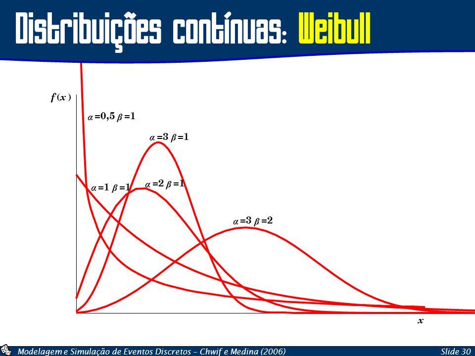 Modelagem e Simulação de Eventos Discretos – Chwif e Medina (2006)Slide 30 Distribuições contínuas: Weibull x f ( x ) α =0,5 β =1 α β α =2 β =1 α =3 β