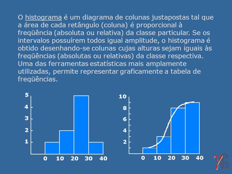 O histograma é um diagrama de colunas justapostas tal que a área de cada retângulo (coluna) é proporcional à freqüência (absoluta ou relativa) da clas