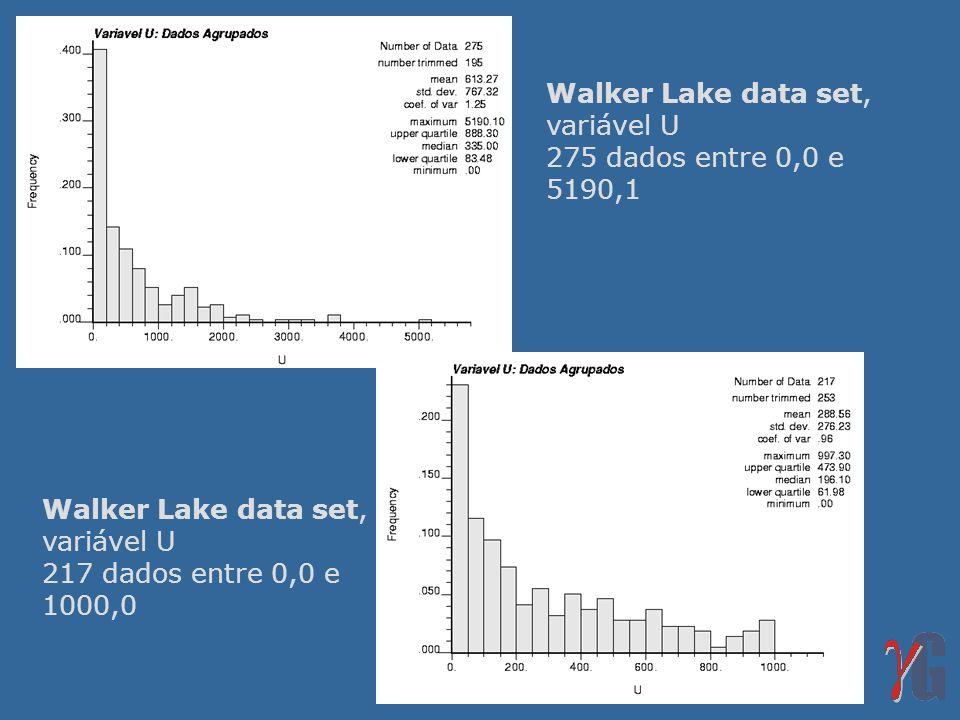 Walker Lake data set, variável U 275 dados entre 0,0 e 5190,1 Walker Lake data set, variável U 217 dados entre 0,0 e 1000,0