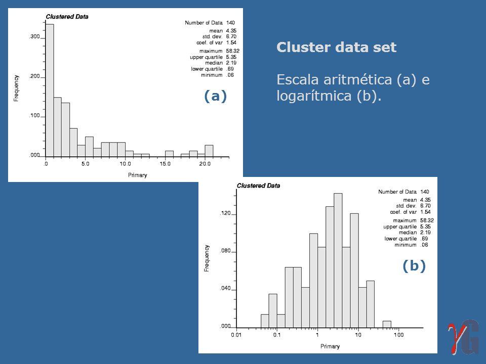 Cluster data set Escala aritmética (a) e logarítmica (b). (a) (b)