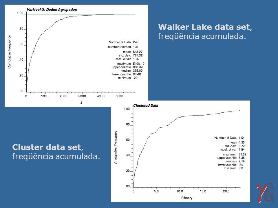 Walker Lake data set, freqüência acumulada. Cluster data set, freqüência acumulada.