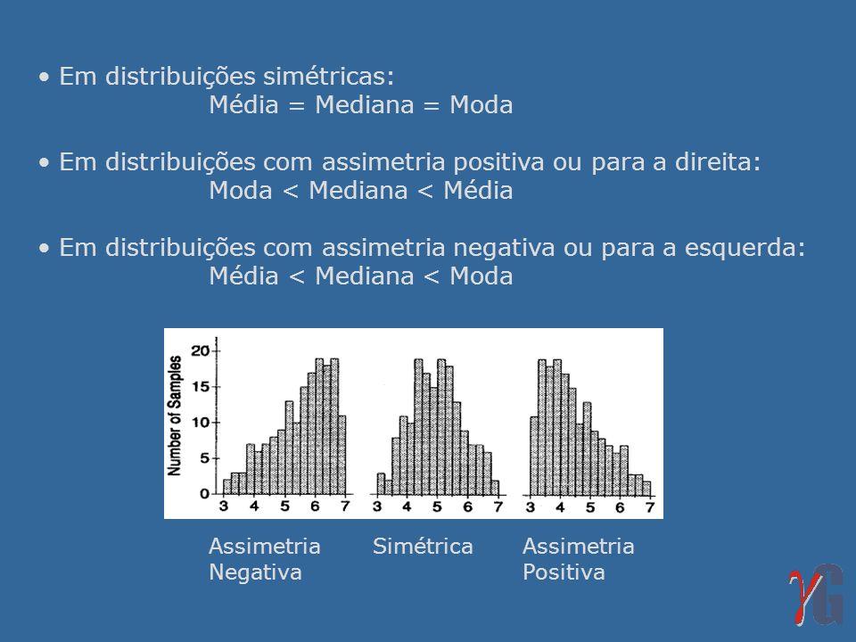 Em distribuições simétricas: Média = Mediana = Moda Em distribuições com assimetria positiva ou para a direita: Moda < Mediana < Média Em distribuiçõe