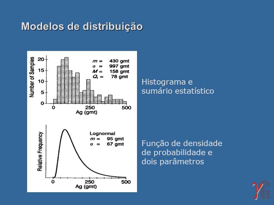 Histograma e sumário estatístico Função de densidade de probabilidade e dois parâmetros Modelos de distribuição