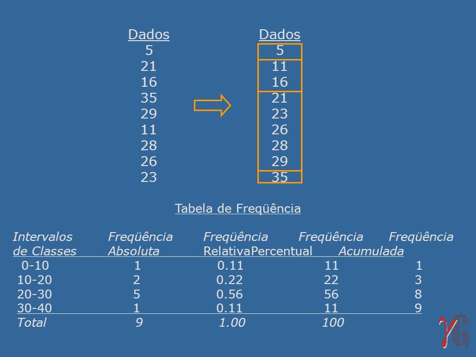 Dados 5 21 16 35 29 11 28 26 23 Dados 5 11 16 21 23 26 28 29 35 Tabela de Freqüência IntervalosFreqüênciaFreqüênciaFreqüência Freqüência de ClassesAbs