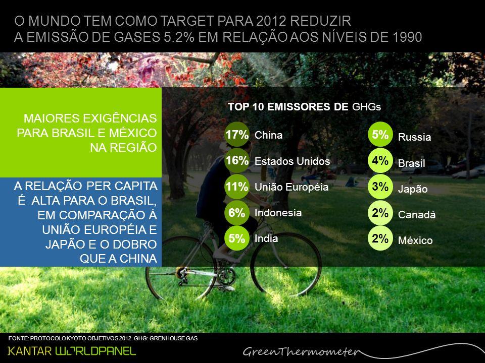 O MUNDO TEM COMO TARGET PARA 2012 REDUZIR A EMISSÃO DE GASES 5.2% EM RELAÇÃO AOS NÍVEIS DE 1990 A RELAÇÃO PER CAPITA É ALTA PARA O BRASIL, EM COMPARAÇÃO À UNIÃO EUROPÉIA E JAPÃO E O DOBRO QUE A CHINA MAIORES EXIGÊNCIAS PARA BRASIL E MÉXICO NA REGIÃO China Estados Unidos União Européia Indonesia India 17% 16% Russia Brasil Japão Canadá México 11% 6% 5% 4% 3% 2% TOP 10 EMISSORES DE GHGs FONTE: PROTOCOLO KYOTO OBJETIVOS 2012.