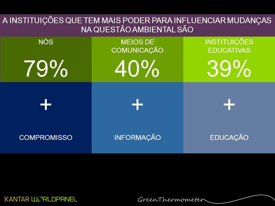 A INSTITUIÇÕES QUE TEM MAIS PODER PARA INFLUENCIAR MUDANÇAS NA QUESTÃO AMBIENTAL SÃO NÓS 79% MEIOS DE COMUNICAÇÃO 40% INSTITUIÇÕES EDUCATIVAS 39% + COMPROMISSO + INFORMAÇÃO + EDUCAÇÃO