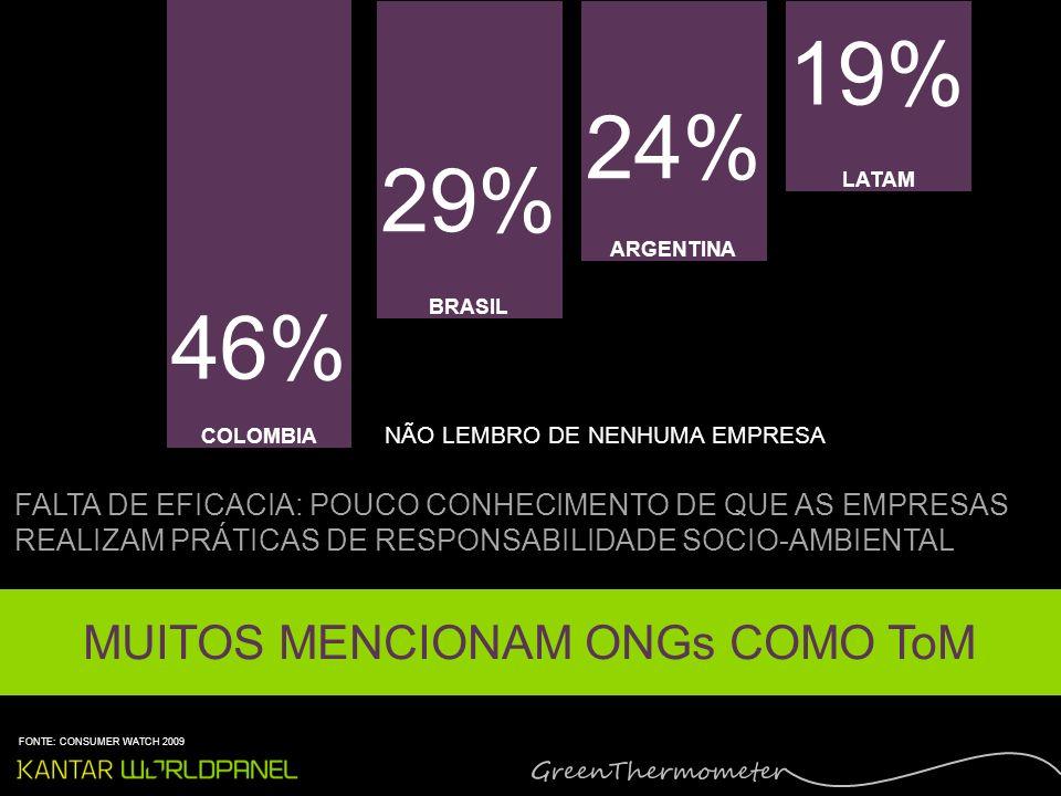 NÃO LEMBRO DE NENHUMA EMPRESA FALTA DE EFICACIA: POUCO CONHECIMENTO DE QUE AS EMPRESAS REALIZAM PRÁTICAS DE RESPONSABILIDADE SOCIO-AMBIENTAL COLOMBIA BRASIL ARGENTINA LATAM 46% 29% 24% 19% MUITOS MENCIONAM ONGs COMO ToM FONTE: CONSUMER WATCH 2009