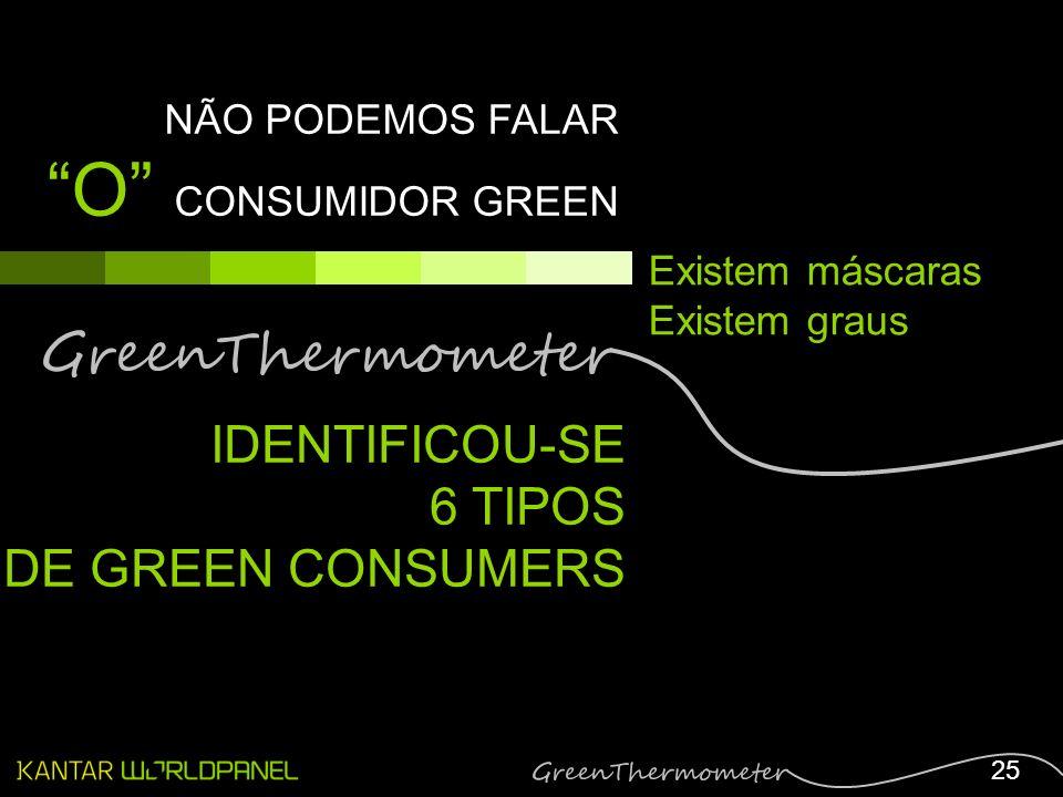 25 NÃO PODEMOS FALAR O CONSUMIDOR GREEN Existem máscaras Existem graus IDENTIFICOU-SE 6 TIPOS DE GREEN CONSUMERS