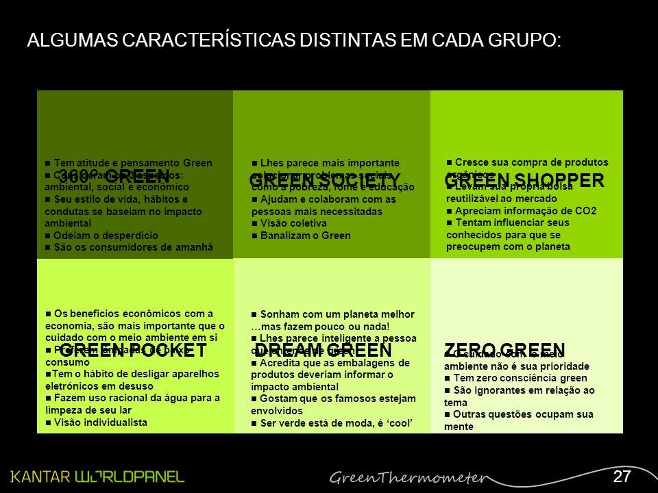 27 ALGUMAS CARACTERÍSTICAS DISTINTAS EM CADA GRUPO: 360° GREEN ZERO GREENGREEN POCKETDREAM GREEN GREEN SOCIETYGREEN SHOPPER Tem atitude e pensamento G