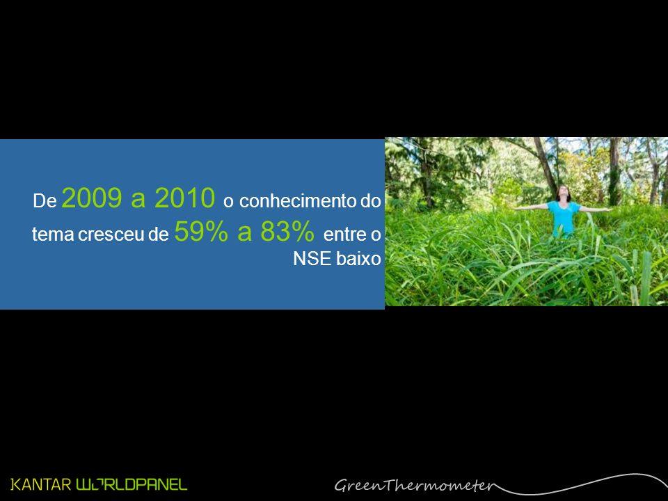 + CONSCIÊNCIA PARA TODOS Ainda que o aquecimento global continue sendo um tema de maior conhecimento para o NSE alto (97%), os NSE baixos estão se colocando em dia De 2009 a 2010 o conhecimento do tema cresceu de 59% a 83% entre o NSE baixo