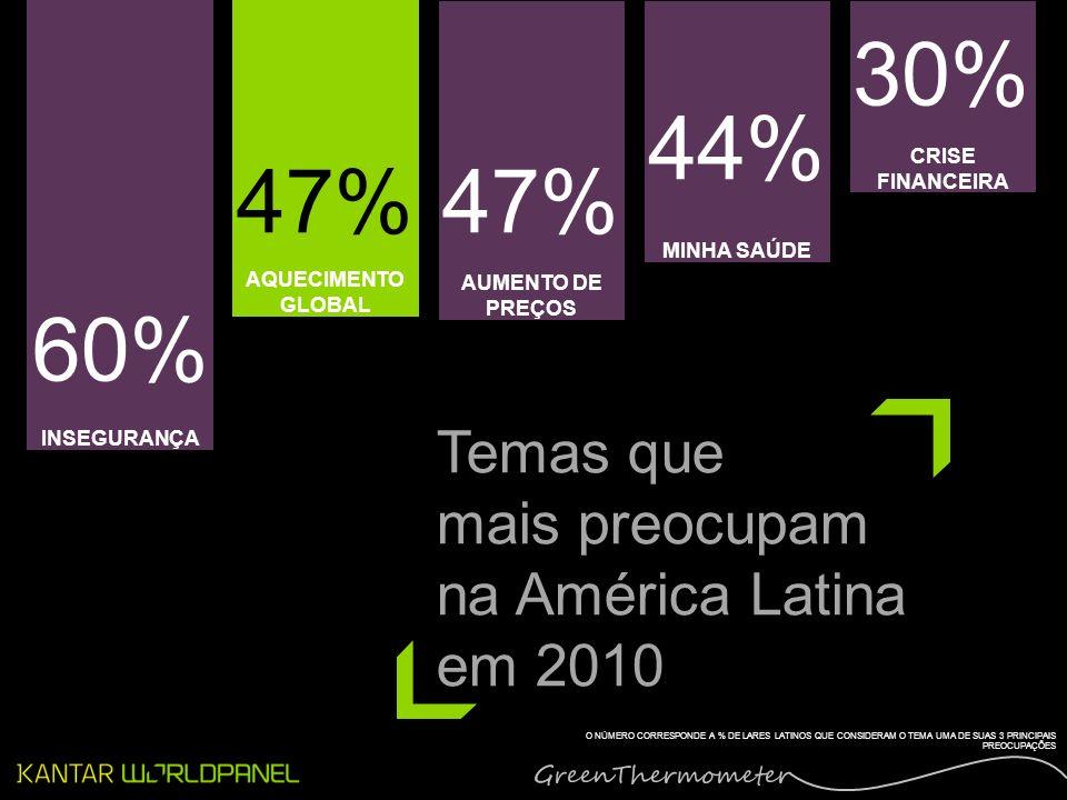 CALENTAMIENTO GLOBAL AQUECIMENTO GLOBAL INSEGURANÇA AUMENTO DE PREÇOS MINHA SAÚDE CRISE FINANCEIRA 60% 47% 44% 30% Temas que mais preocupam na América Latina em 2010 O NÚMERO CORRESPONDE A % DE LARES LATINOS QUE CONSIDERAM O TEMA UMA DE SUAS 3 PRINCIPAIS PREOCUPAÇÕES