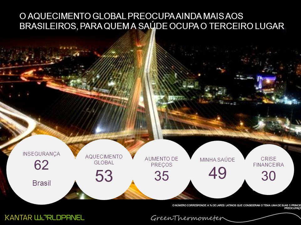 INSEGURANÇA 62 Brasil AQUECIMENTO GLOBAL 53 AUMENTO DE PREÇOS 35 MINHA SAÚDE 49 CRISE FINANCEIRA 30 O AQUECIMENTO GLOBAL PREOCUPA AINDA MAIS AOS BRASILEIROS, PARA QUEM A SAÚDE OCUPA O TERCEIRO LUGAR O NÚMERO CORRESPONDE A % DE LARES LATINOS QUE CONSIDERAM O TEMA UMA DE SUAS 3 PRINCIPAIS PREOCUPAÇÕES