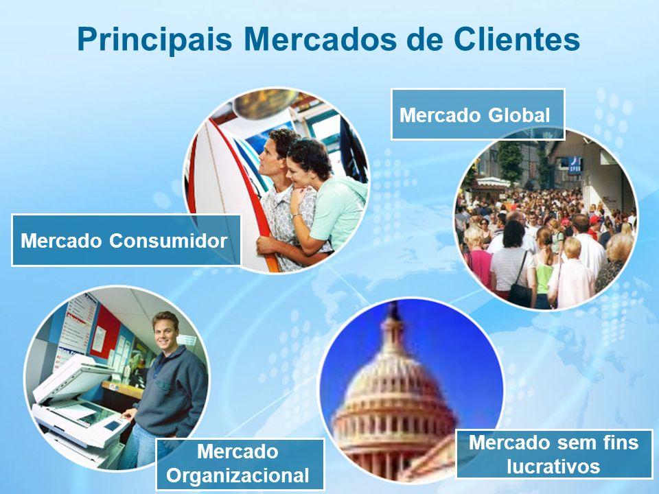 13 Principais Mercados de Clientes Mercado Consumidor Mercado sem fins lucrativos Mercado Global Mercado Organizacional