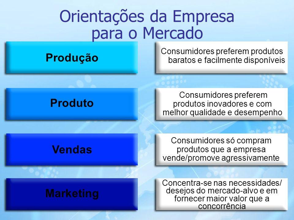 17 Produção Produto Vendas Marketing Consumidores preferem produtos baratos e facilmente disponíveis Consumidores preferem produtos inovadores e com m