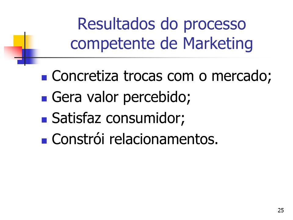 25 Resultados do processo competente de Marketing Concretiza trocas com o mercado; Gera valor percebido; Satisfaz consumidor; Constrói relacionamentos