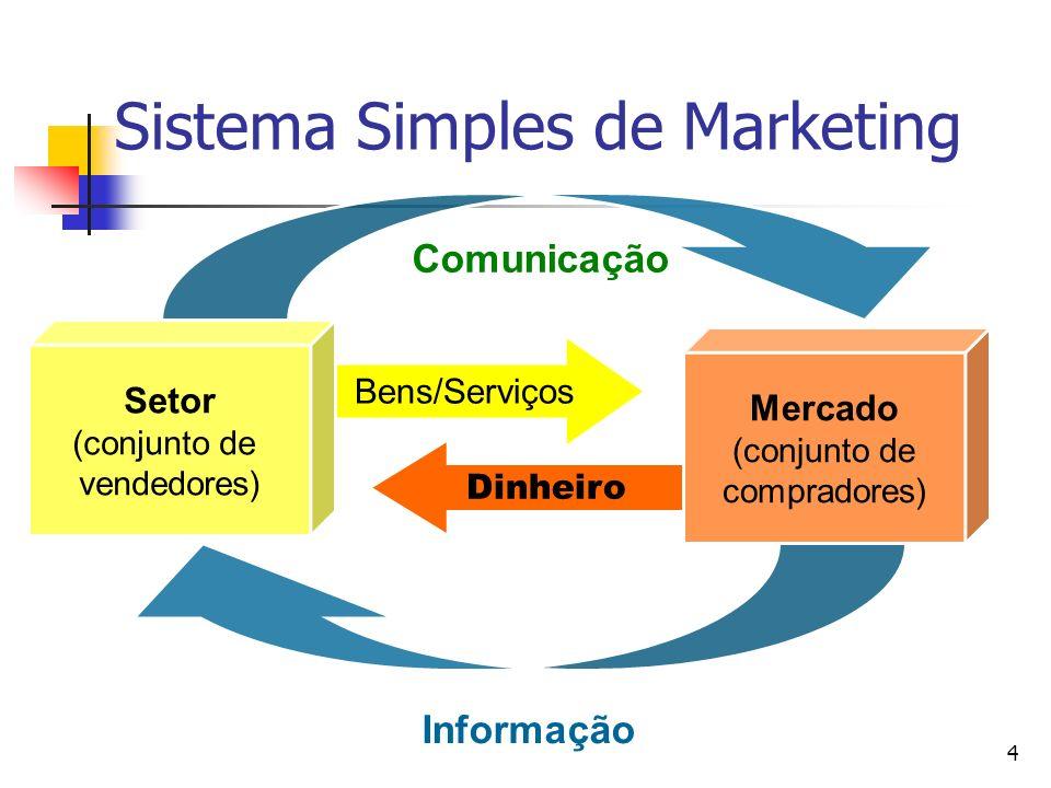4 Dinheiro Bens/Serviços Sistema Simples de Marketing Setor (conjunto de vendedores) Mercado (conjunto de compradores) Comunicação Informação