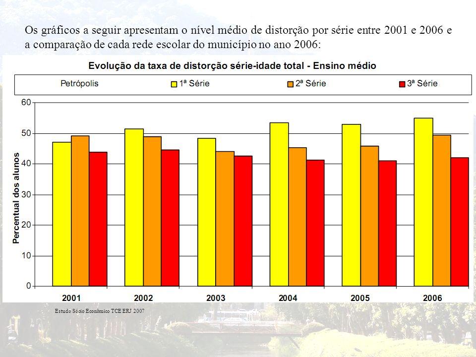 Estudo Sócio Econômico TCE ERJ 2007 Os gráficos a seguir apresentam o nível médio de distorção por série entre 2001 e 2006 e a comparação de cada rede
