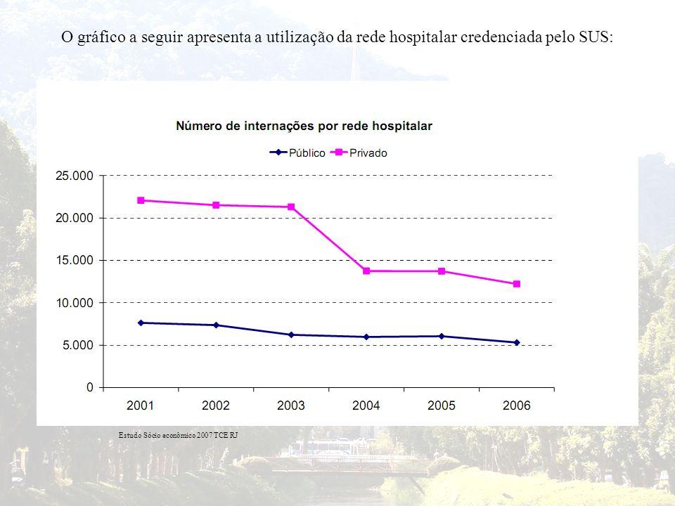 O gráfico a seguir apresenta a utilização da rede hospitalar credenciada pelo SUS: Estudo Sócio econômico 2007 TCE RJ