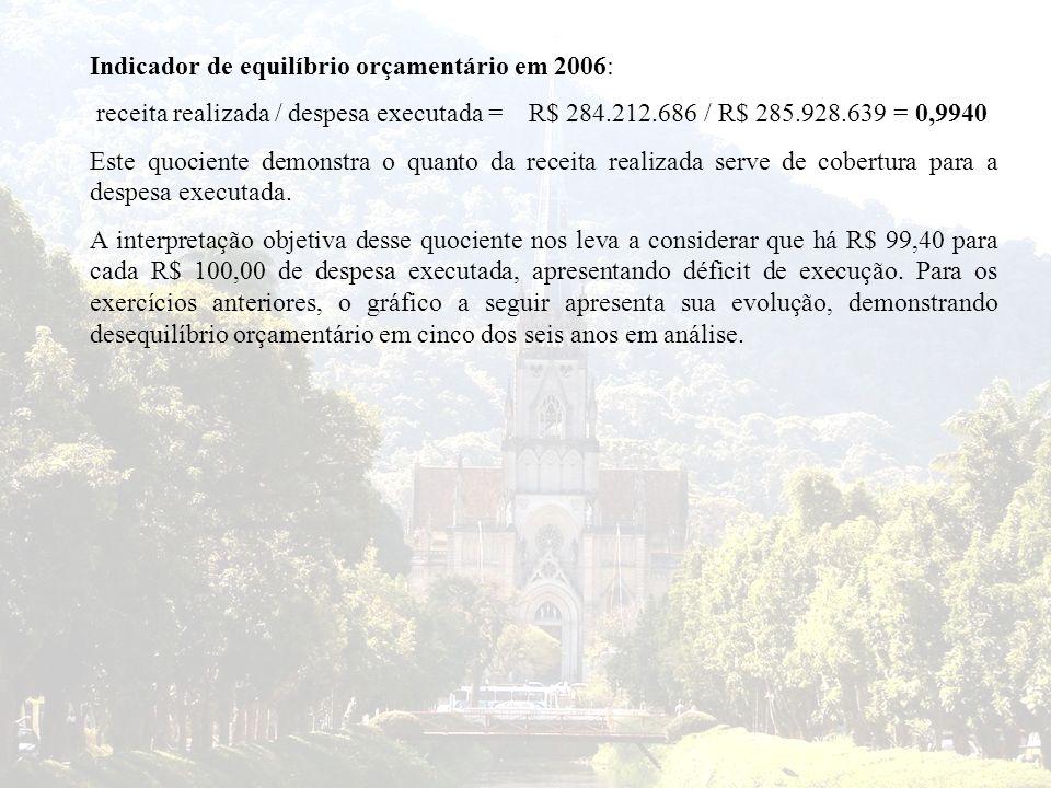 Indicador de equilíbrio orçamentário em 2006: receita realizada / despesa executada = R$ 284.212.686 / R$ 285.928.639 = 0,9940 Este quociente demonstr